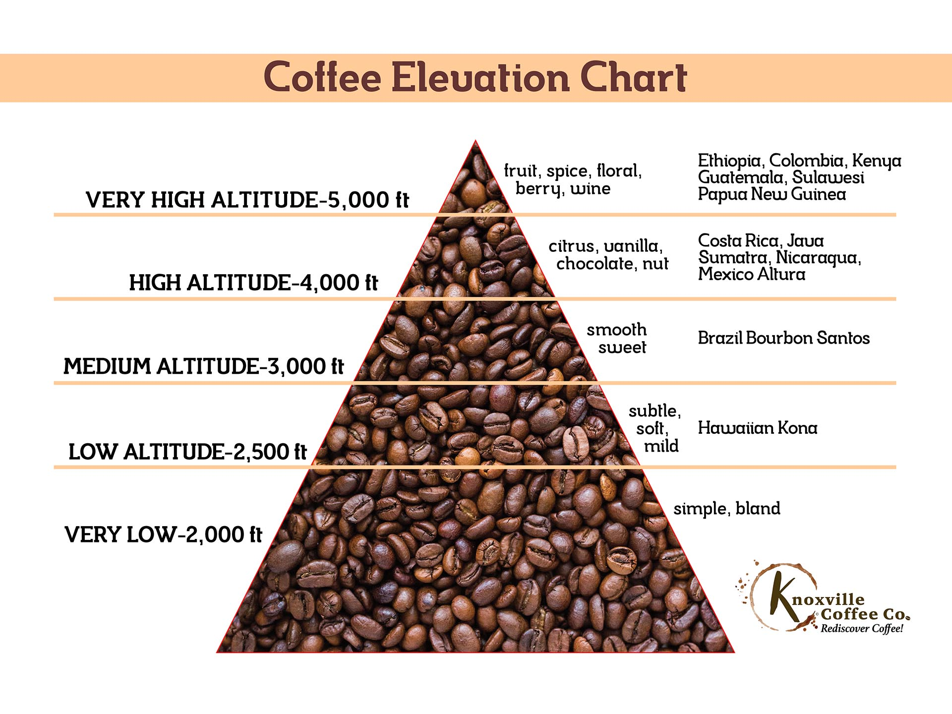 KCC Coffee Elevation Chart